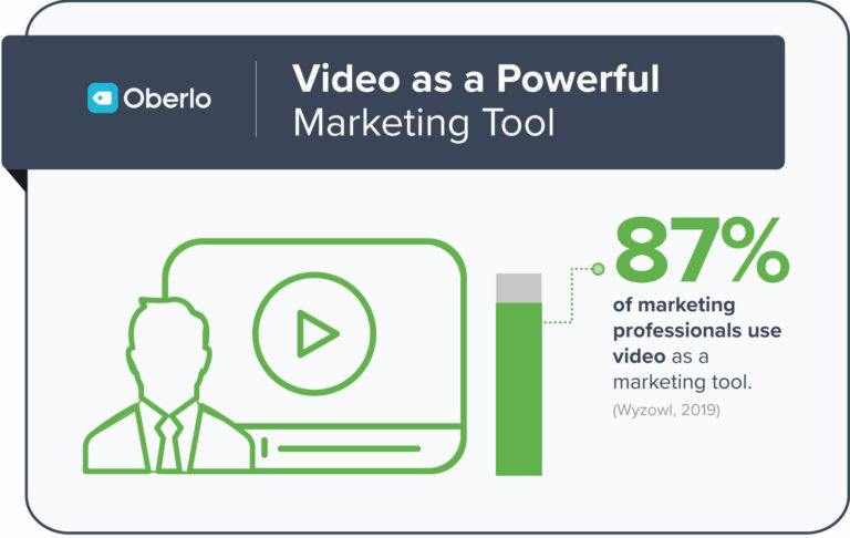 87% of marketing professionals use video as a marketing tool. More businesses are including video content as part of their digital marketing strategy.