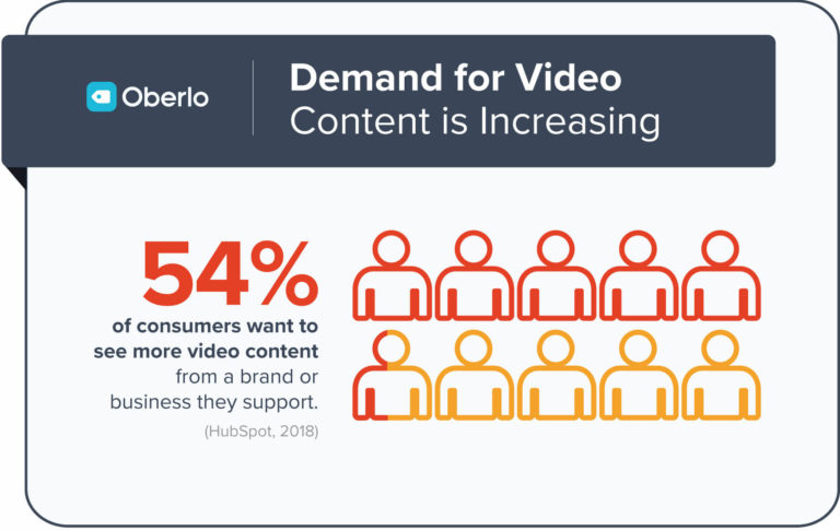 54% of consumers want to see more video content from a brand or business they support. This goes to show that the demand for video content is also increasing.