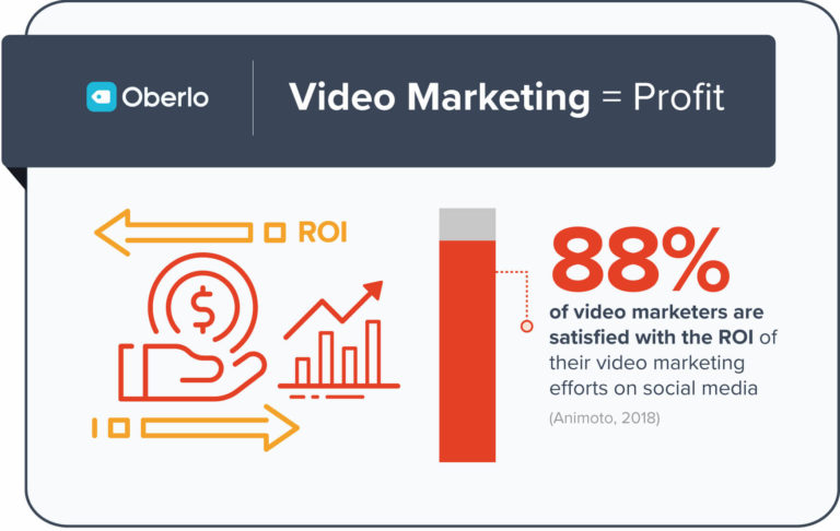 88% of video marketers are satisfied with the ROI of their video marketing efforts on social media.